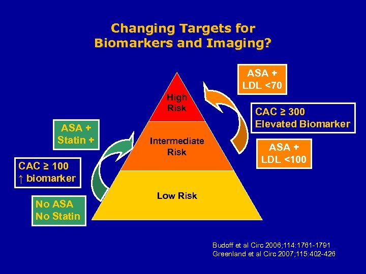 Changing Targets for Biomarkers and Imaging? ASA + LDL <70 High Risk ASA +