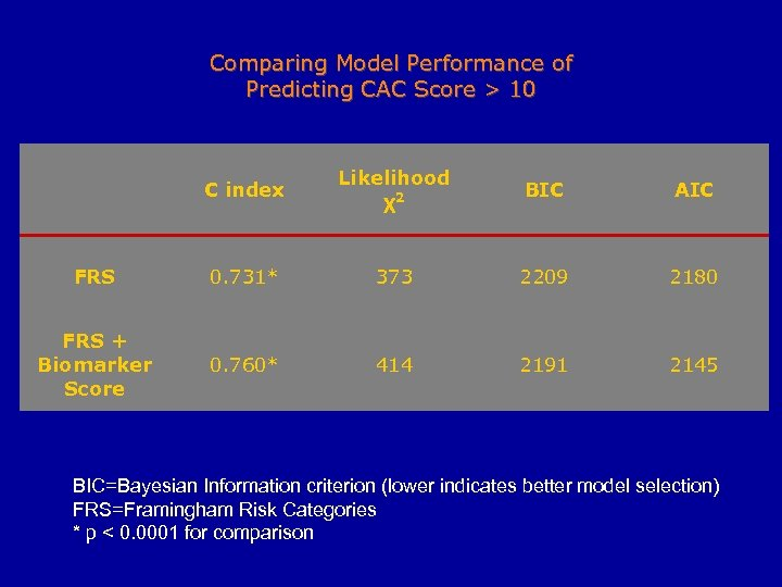 Comparing Model Performance of Predicting CAC Score > 10 C index Likelihood χ2 BIC