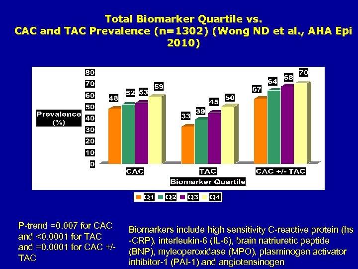 Total Biomarker Quartile vs. CAC and TAC Prevalence (n=1302) (Wong ND et al. ,