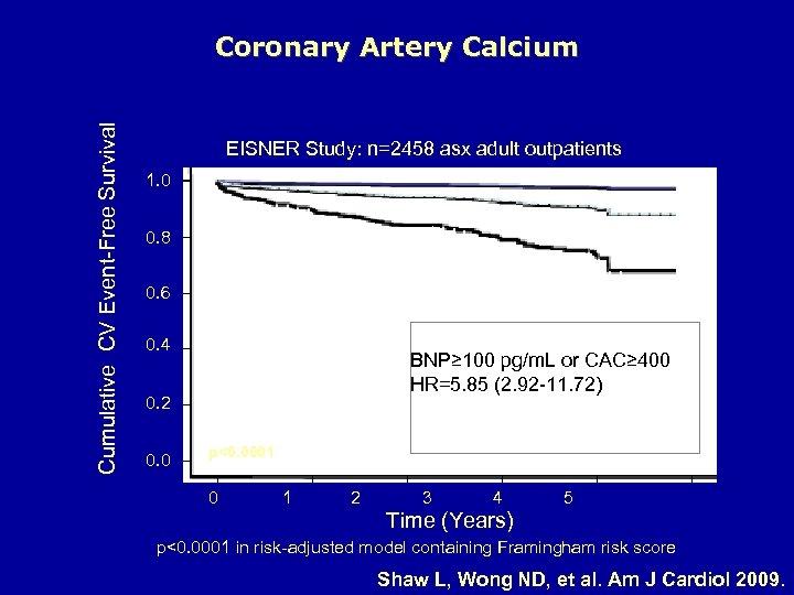 Cumulative CV Event-Free Survival Coronary Artery Calcium EISNER Study: n=2458 asx adult outpatients 1.