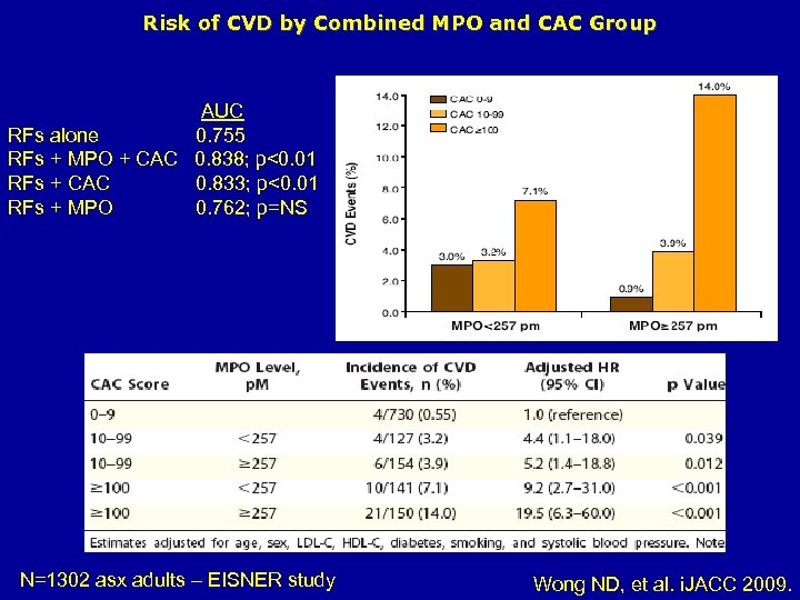 Risk of CVD by Combined MPO and CAC Group AUC RFs alone 0. 755