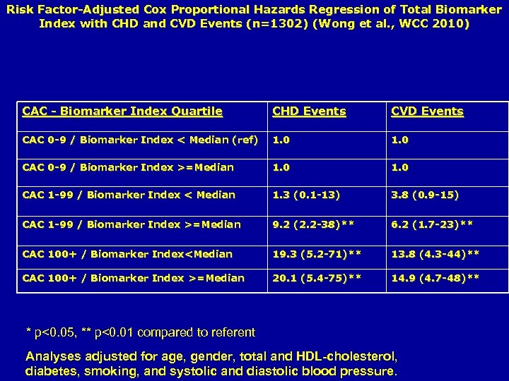 Risk Factor-Adjusted Cox Proportional Hazards Regression of Total Biomarker Index with CHD and CVD