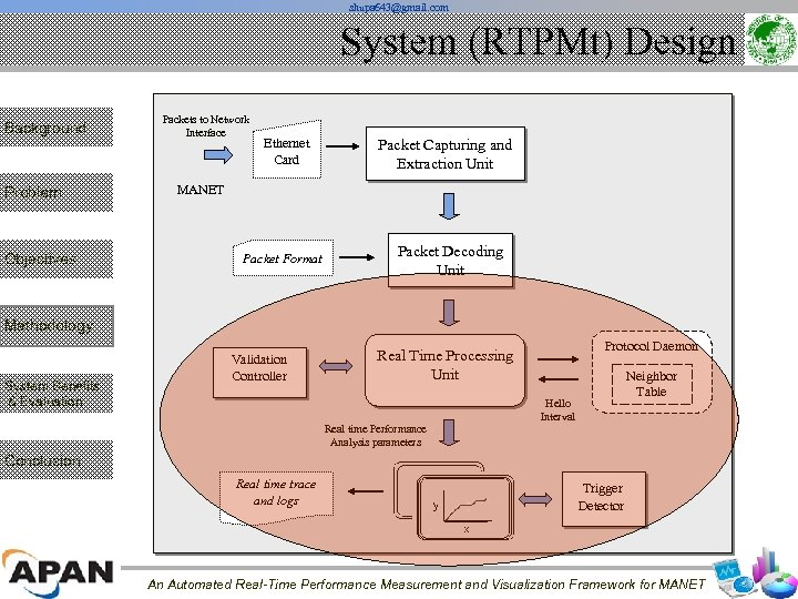 shupa 643@gmail. com System (RTPMt) Design Background Problem Objectives Packets to Network Interface Ethernet