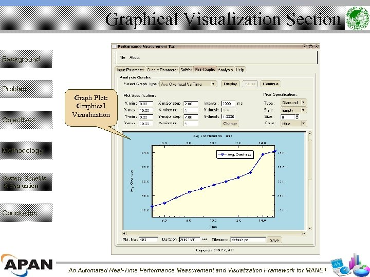 Graphical Visualization Section Background Problem Objectives Graph Plot: Graphical Visualization Methodology System Benefits &