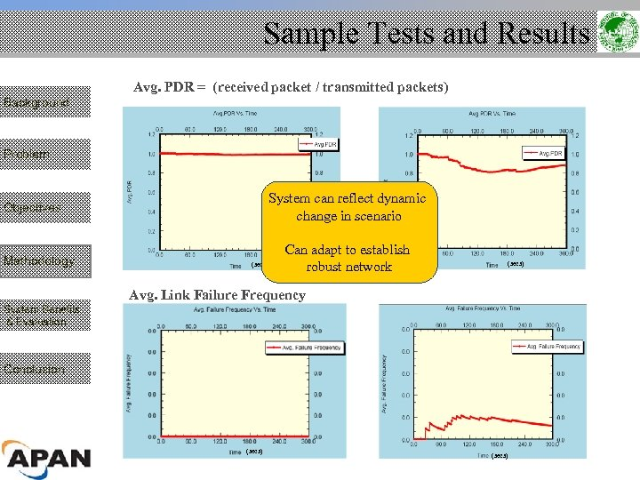 Sample Tests and Results Avg. PDR = (received packet / transmitted packets) Background Problem