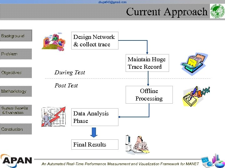 shupa 643@gmail. com Current Approach Background Design Network & collect trace Problem Objectives During