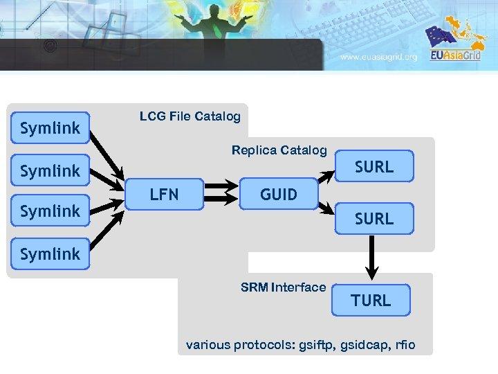 Symlink LCG File Catalog Replica Catalog Symlink LFN SURL GUID SURL Symlink SRM Interface