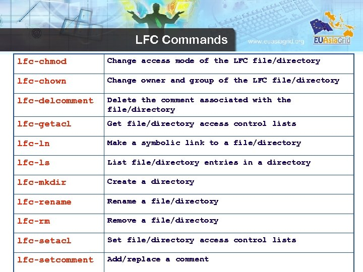 LFC Commands lfc-chmod Change access mode of the LFC file/directory lfc-chown Change owner and