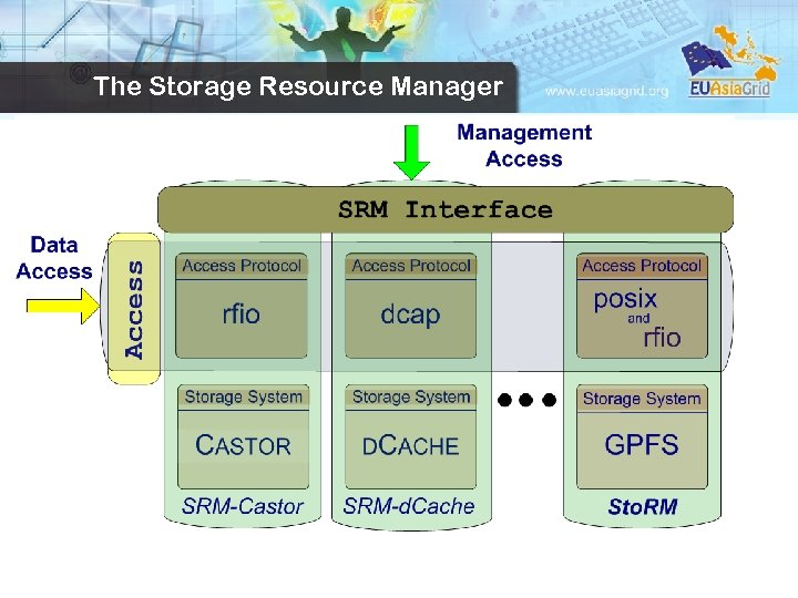 SRM The Storage Resource Manager