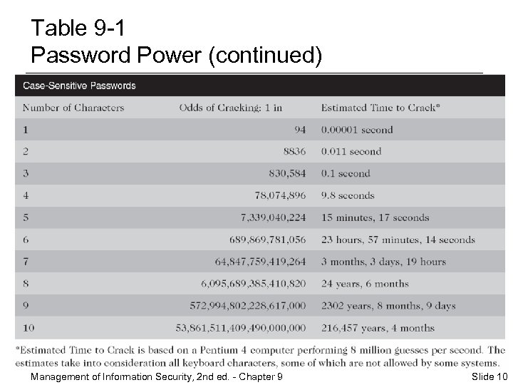 Table 9 -1 Password Power (continued) Management of Information Security, 2 nd ed. -