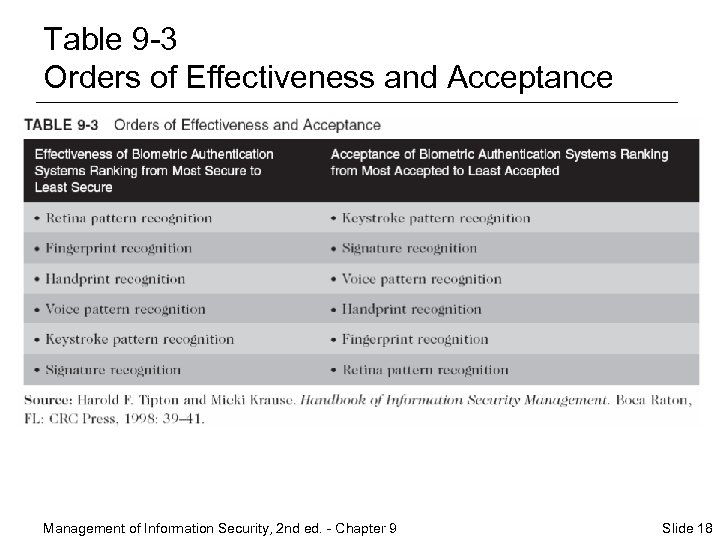 Table 9 -3 Orders of Effectiveness and Acceptance Management of Information Security, 2 nd
