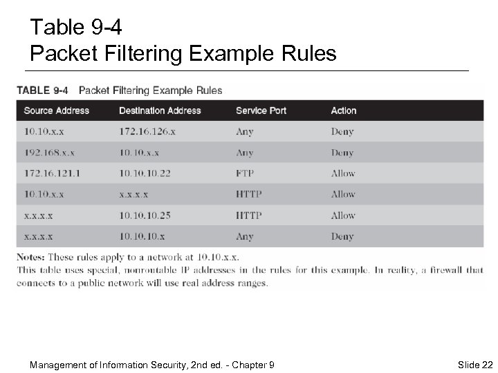 Table 9 -4 Packet Filtering Example Rules Management of Information Security, 2 nd ed.
