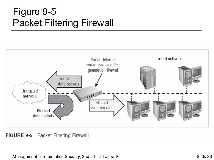 Figure 9 -5 Packet Filtering Firewall Management of Information Security, 2 nd ed. -