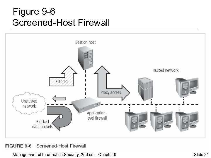 Figure 9 -6 Screened-Host Firewall Management of Information Security, 2 nd ed. - Chapter