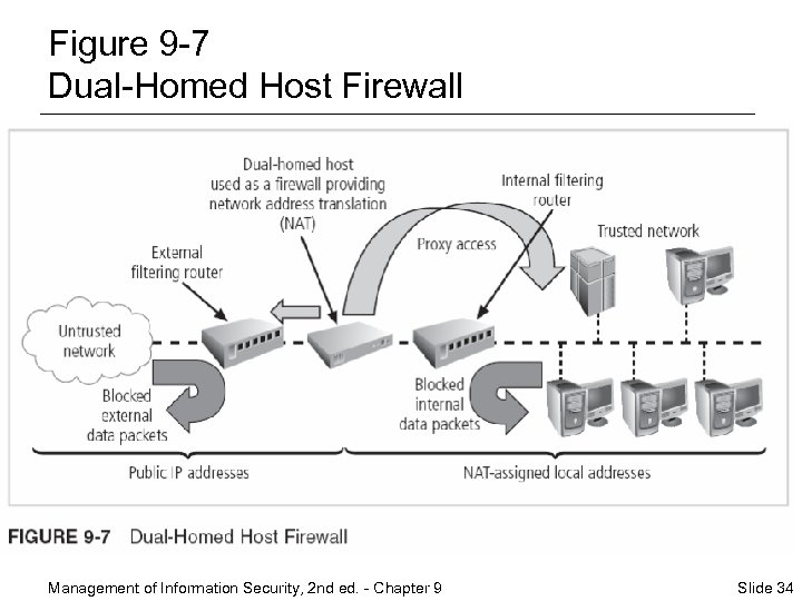 Figure 9 -7 Dual-Homed Host Firewall Management of Information Security, 2 nd ed. -