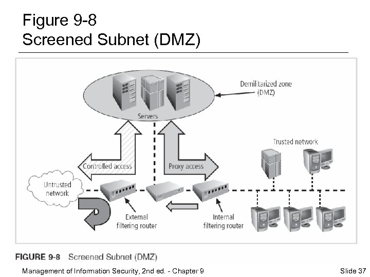Figure 9 -8 Screened Subnet (DMZ) Management of Information Security, 2 nd ed. -