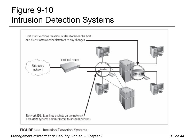 Figure 9 -10 Intrusion Detection Systems Management of Information Security, 2 nd ed. -