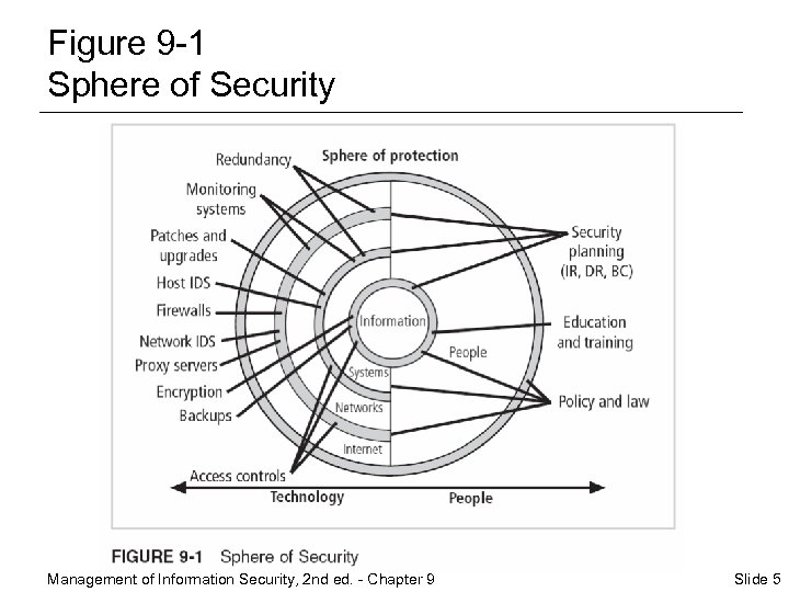 Figure 9 -1 Sphere of Security Management of Information Security, 2 nd ed. -