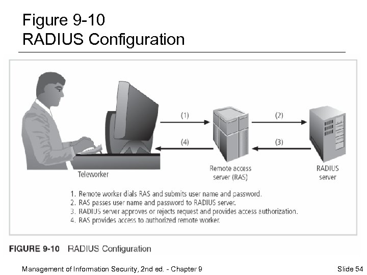 Figure 9 -10 RADIUS Configuration Management of Information Security, 2 nd ed. - Chapter
