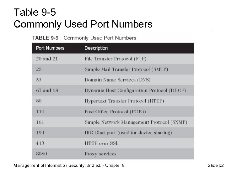Table 9 -5 Commonly Used Port Numbers Management of Information Security, 2 nd ed.