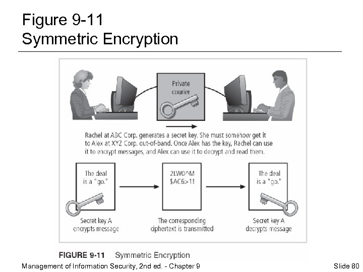 Figure 9 -11 Symmetric Encryption Management of Information Security, 2 nd ed. - Chapter