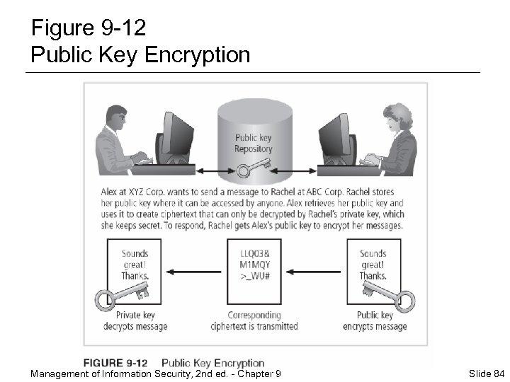 Figure 9 -12 Public Key Encryption Management of Information Security, 2 nd ed. -