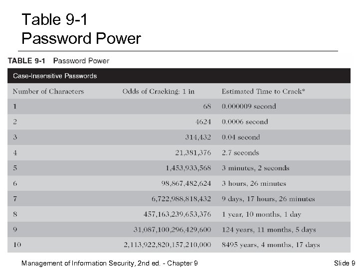Table 9 -1 Password Power Management of Information Security, 2 nd ed. - Chapter