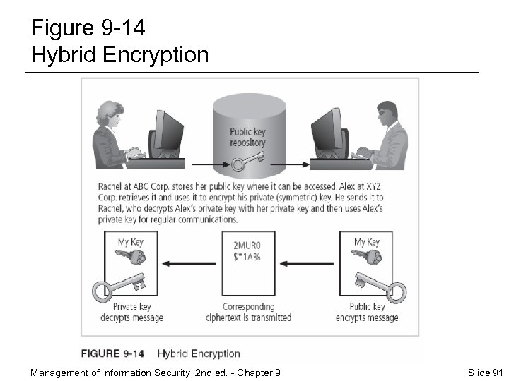 Figure 9 -14 Hybrid Encryption Management of Information Security, 2 nd ed. - Chapter