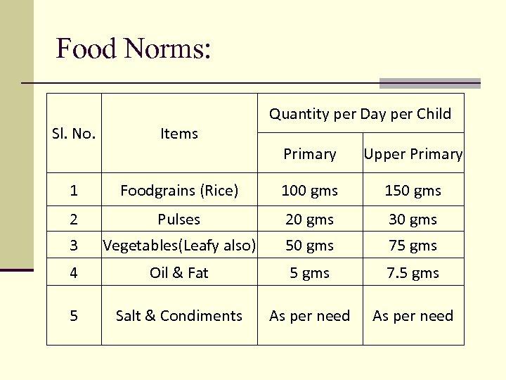 Food Norms: Sl. No. Items 1 Quantity per Day per Child Primary Upper Primary