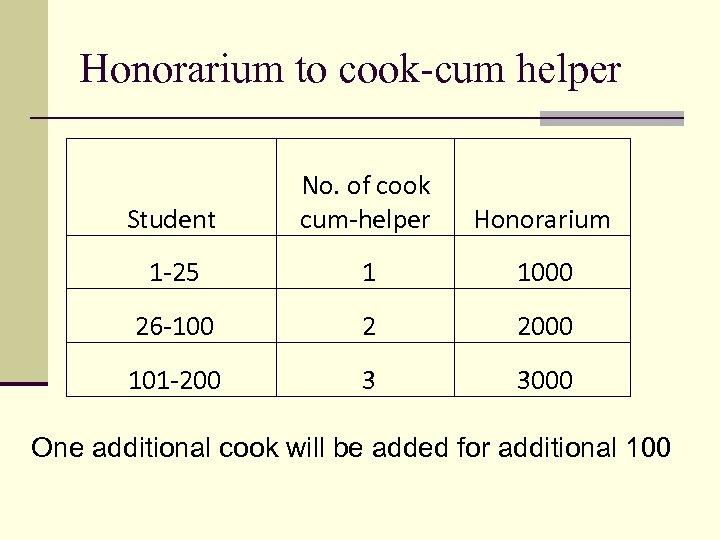 Honorarium to cook-cum helper Student No. of cook cum-helper Honorarium 1 -25 1 1000