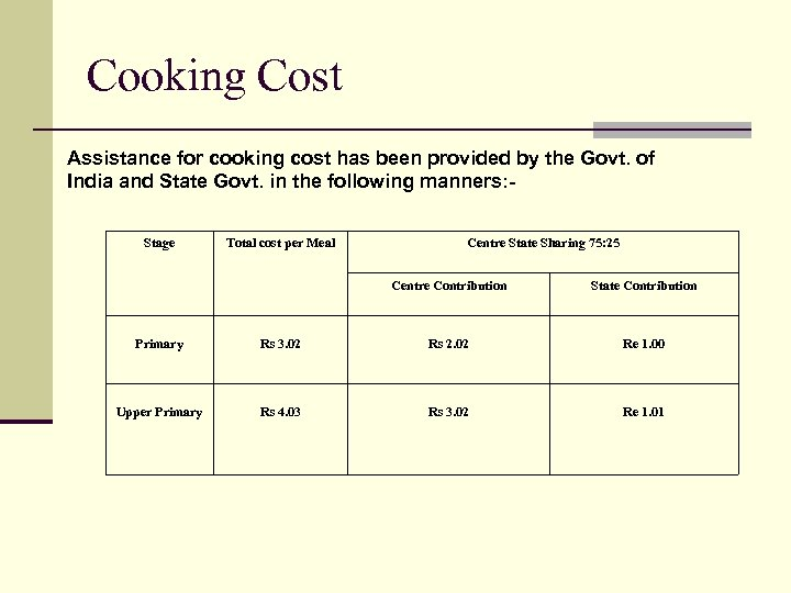 Cooking Cost Assistance for cooking cost has been provided by the Govt. of India