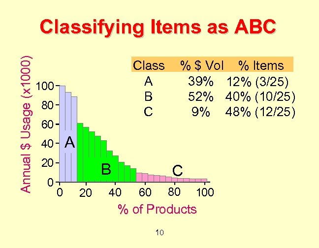 Annual $ Usage (x 1000) Classifying Items as ABC Class A B C 100