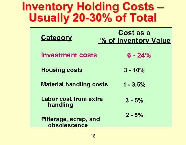 Inventory Holding Costs – Usually 20 -30% of Total Cost as a % of