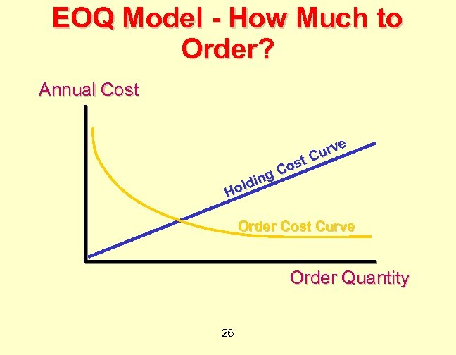 EOQ Model - How Much to Order? Annual Cost g ldin Ho e urv