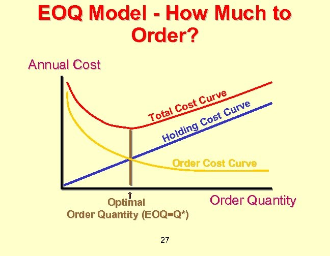 EOQ Model - How Much to Order? Annual Cost e urv C e ost