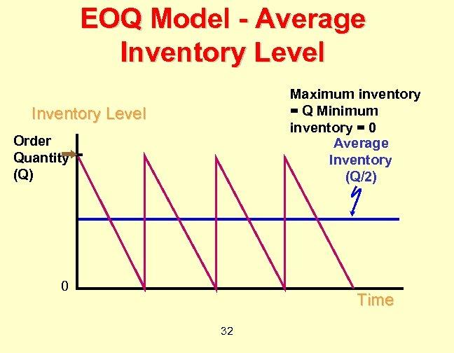 EOQ Model - Average Inventory Level Maximum inventory = Q Minimum inventory = 0