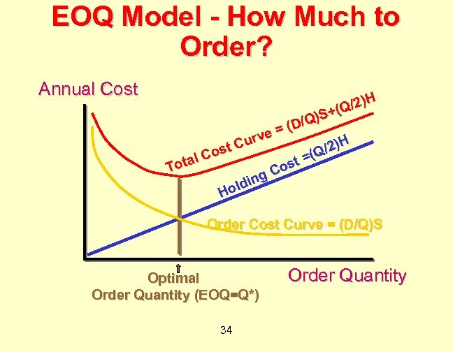 EOQ Model - How Much to Order? Annual Cost )H (Q/2 + Q)S /