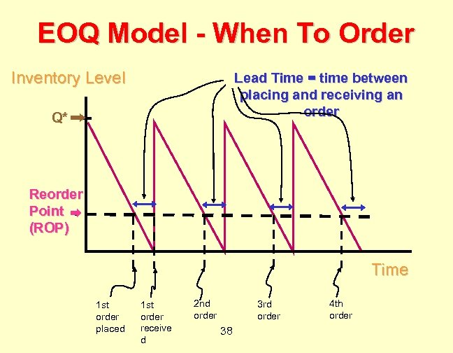 EOQ Model - When To Order Inventory Level Lead Time = time between placing