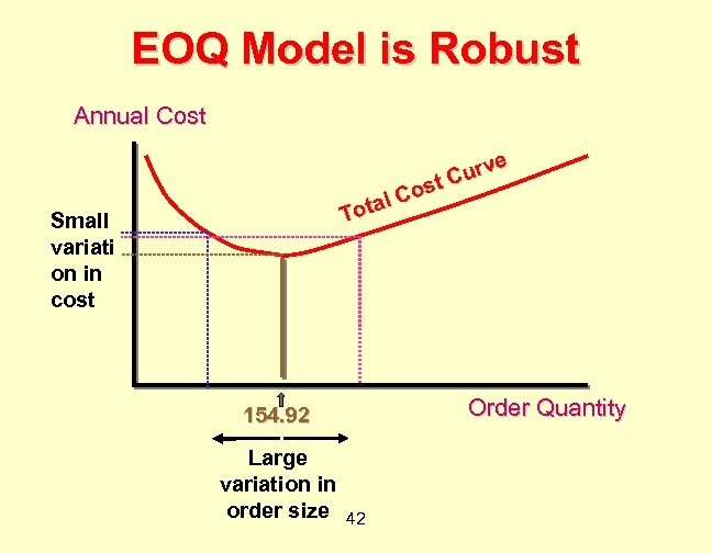 EOQ Model is Robust Annual Cost e urv C ost C otal T Small