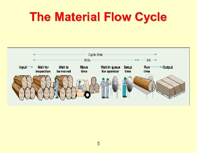 The Material Flow Cycle 5