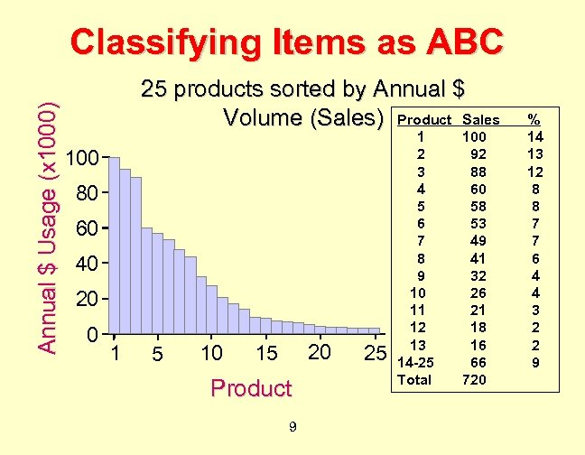 Annual $ Usage (x 1000) Classifying Items as ABC 25 products sorted by Annual