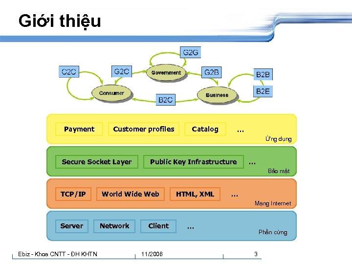 Giới thiệu Payment Customer profiles Catalog … Ứng dụng Secure Socket Layer Public Key