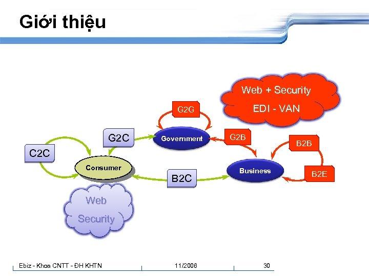 Giới thiệu Web + Security EDI - VAN G 2 G G 2 C
