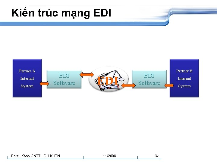 Kiến trúc mạng EDI Partner A Internal System EDI Software Ebiz - Khoa CNTT