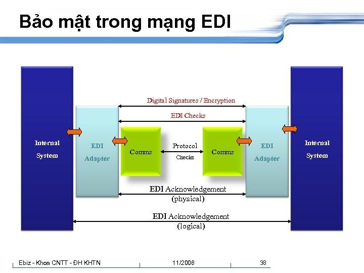 Bảo mật trong mạng EDI Digital Signatures / Encryption EDI Checks Internal EDI System