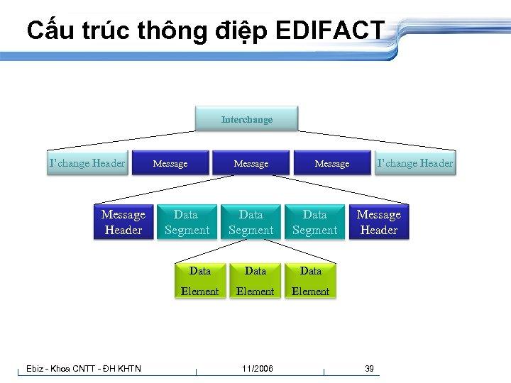 Cấu trúc thông điệp EDIFACT Interchange I'change Header Message Data Segment Data Element Message