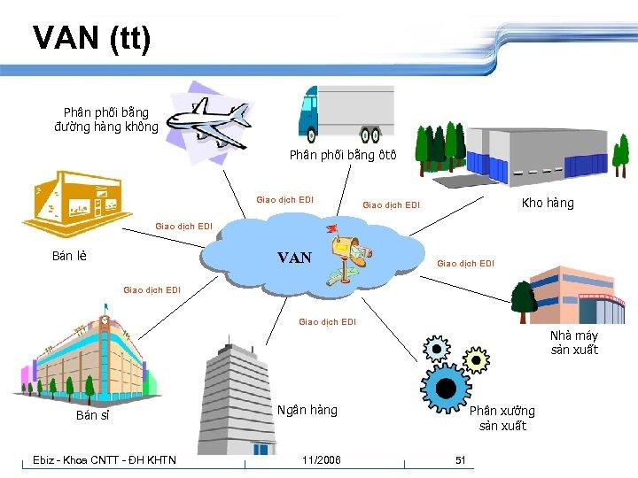 VAN (tt) Phân phối bằng đường hàng không Phân phối bằng ôtô Giao dịch