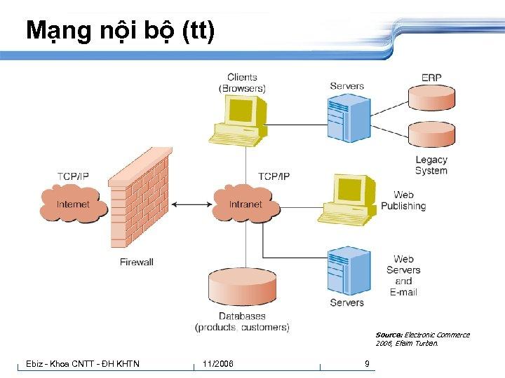 Mạng nội bộ (tt) Source: Electronic Commerce 2006, Efaim Turban. Ebiz - Khoa CNTT