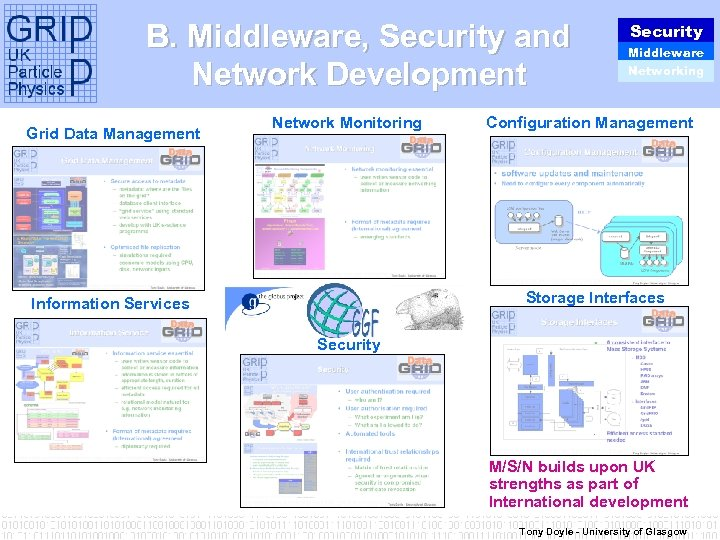 B. Middleware, Security and Network Development Grid Data Management Network Monitoring Security Middleware Networking