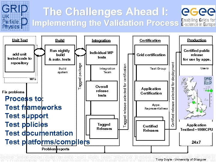 The Challenges Ahead I: Implementing the Validation Process Build Development Certification System Unit Testbed